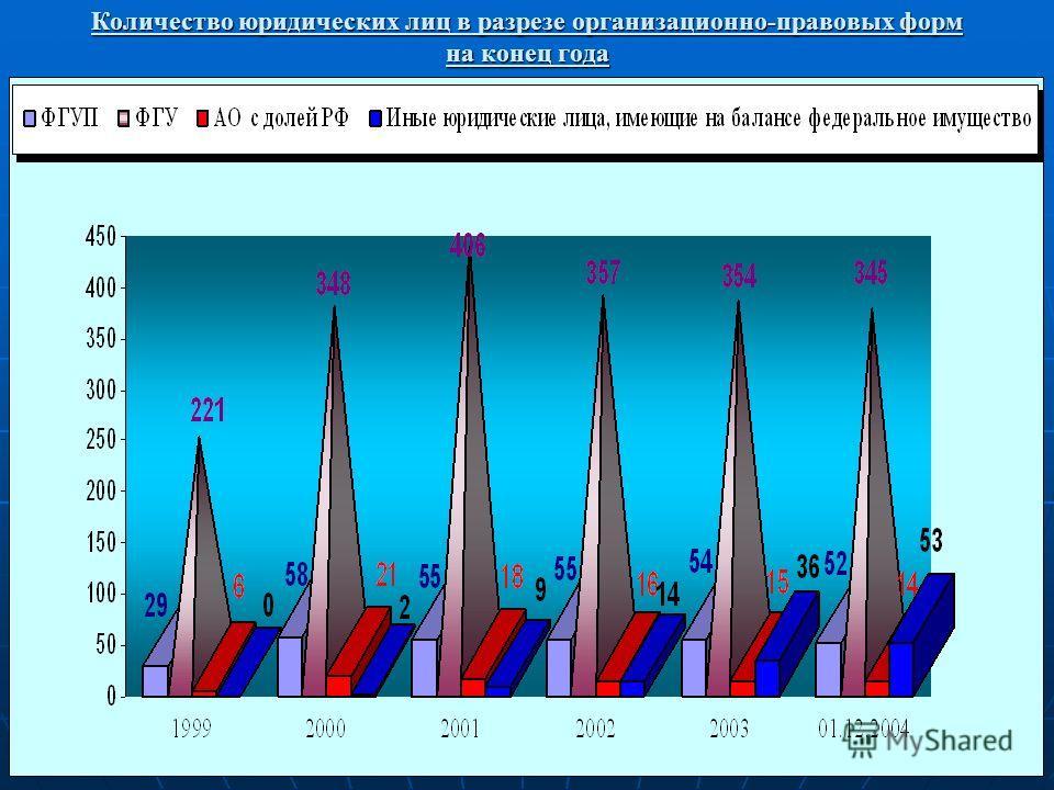 Количество юридических лиц в разрезе организационно-правовых форм на конец года