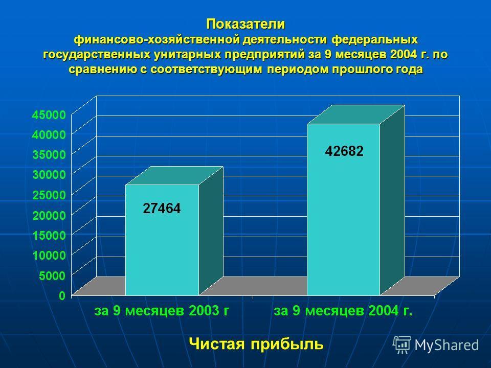 Показатели финансово-хозяйственной деятельности федеральных государственных унитарных предприятий за 9 месяцев 2004 г. по сравнению с соответствующим периодом прошлого года Чистая прибыль