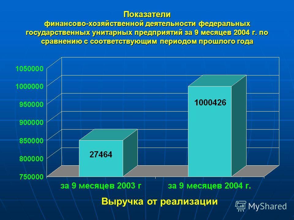 Показатели финансово-хозяйственной деятельности федеральных государственных унитарных предприятий за 9 месяцев 2004 г. по сравнению с соответствующим периодом прошлого года Выручка от реализации