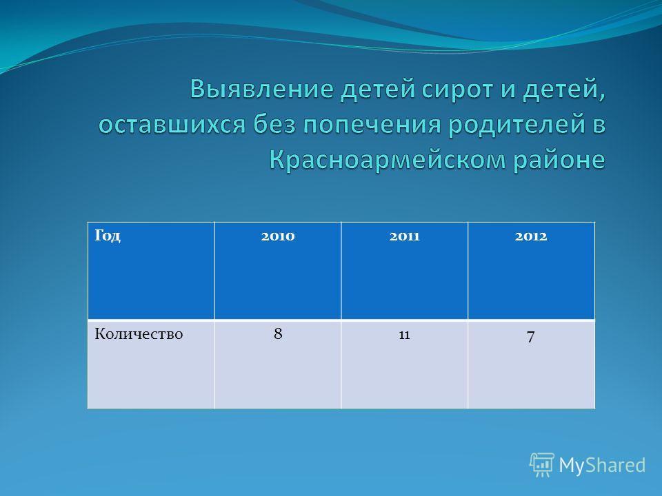 Год201020112012 Количество8117