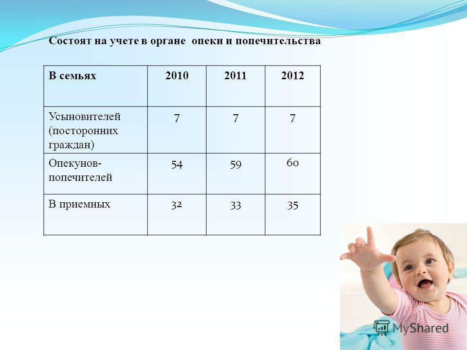 В семьях201020112012 Усыновителей (посторонних граждан) 777 Опекунов- попечителей 545960 В приемных 323335 Состоят на учете в органе опеки и попечительства