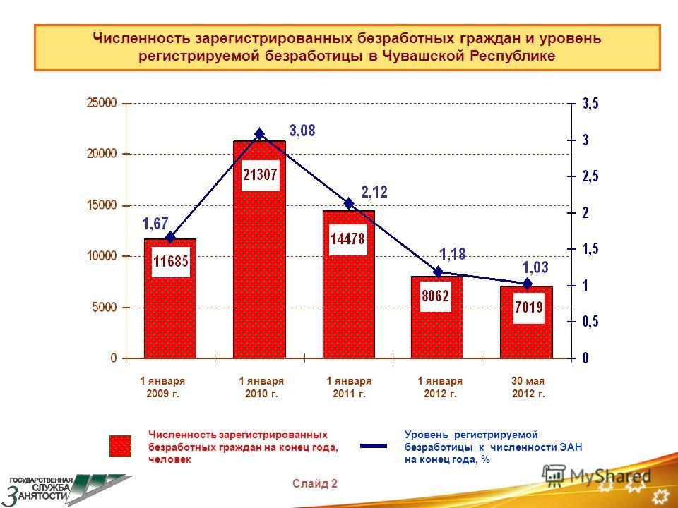 Численность зарегистрированных безработных граждан и уровень регистрируемой безработицы в Чувашской Республике Численность зарегистрированных безработных граждан на конец года, человек Уровень регистрируемой безработицы к численности ЭАН на конец год