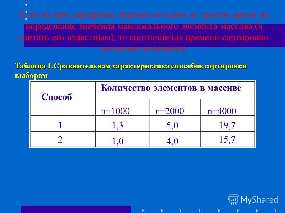 Таблица 1.Сравнительная характеристика способов сортировки выбором Как и следовало ожидать, второй способ сортировки выбором гораздо эффективнее первого: Способ Количество элементов в массиве n=1000n=2000n=4000 1 2 1,77,028,4 1,04,0 15,7