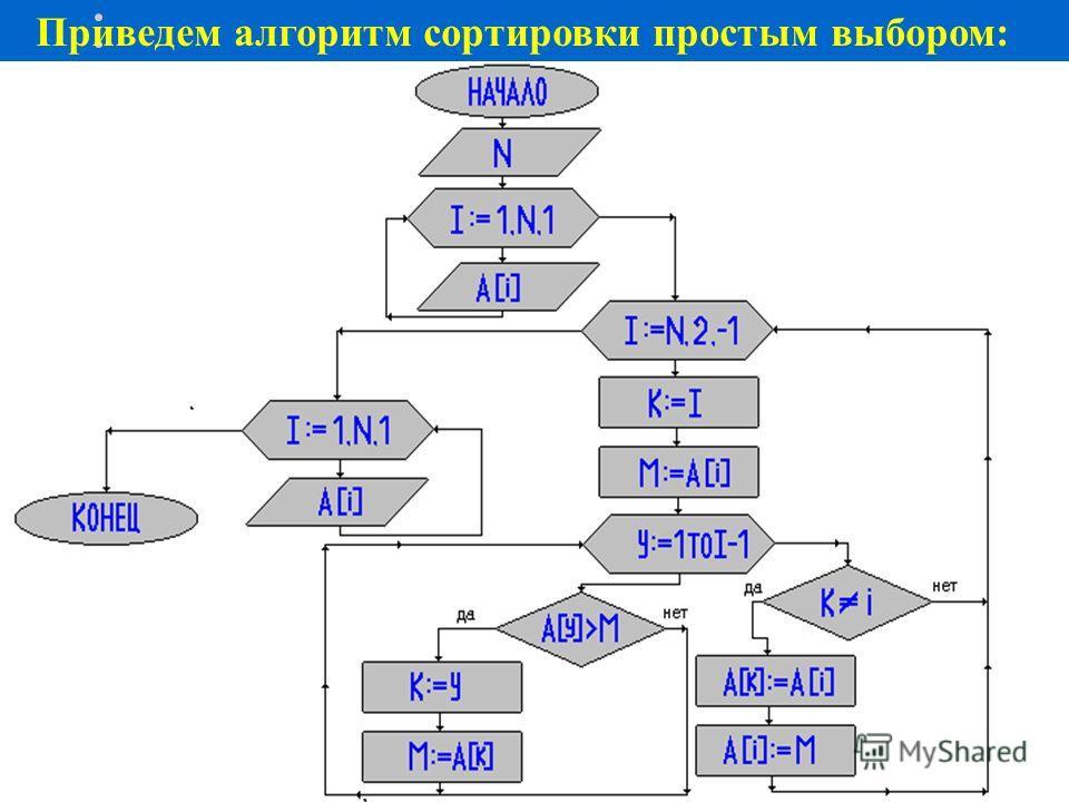 Если же при сортировке первым методом не тратить время на определение значения максимального элемента массива (а считать его известным), то соотношения времени сортировки несколько изменится: Способ Количество элементов в массиве n=1000n=2000n=4000 1
