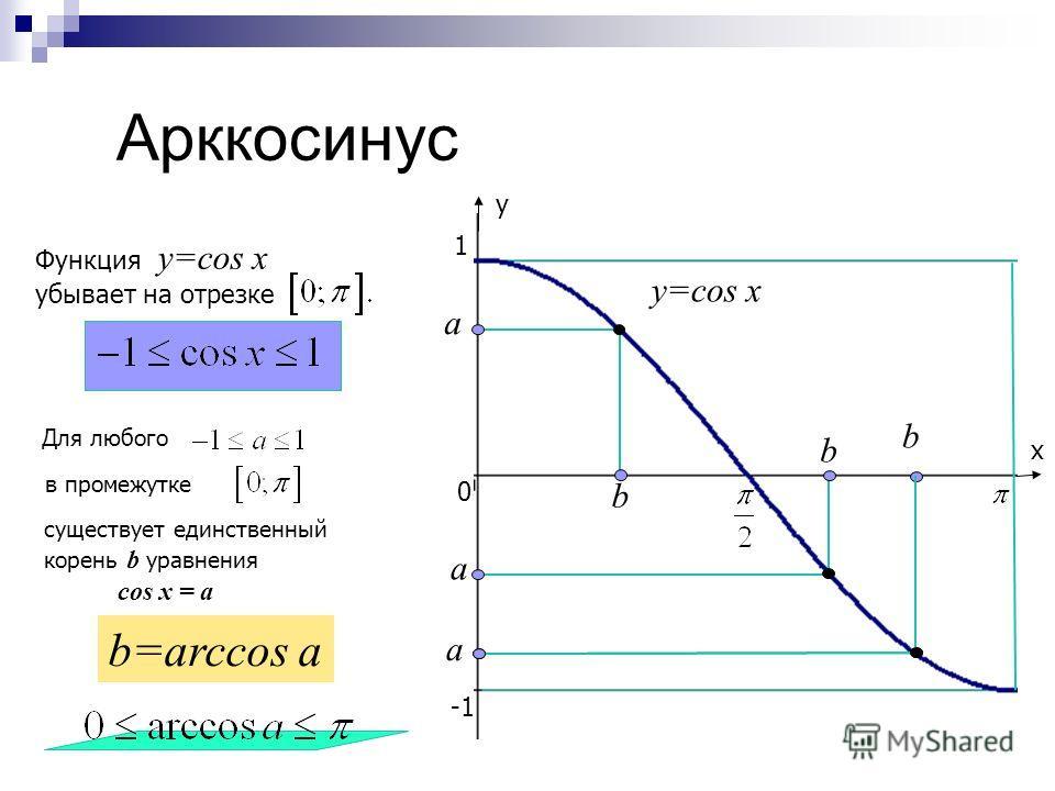 Повторение определений arcsin a arccos a arctg a arcсtg a