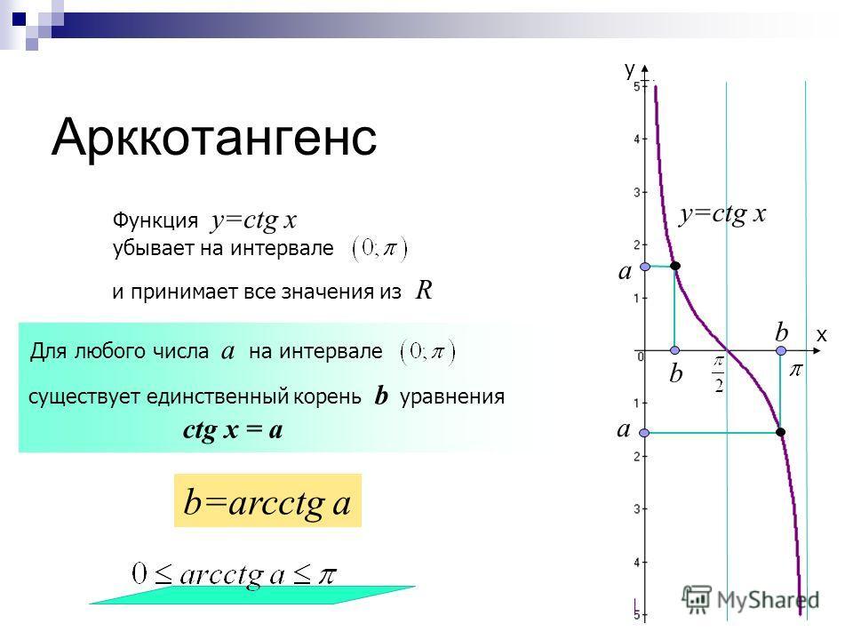 Арктангенс х у y=tg x а b а b Функция y=tg x возрастает на интервале Для любого числа а на интервале существует единственный корень b уравнения tg x = a b=arctg a и принимает все значения из R