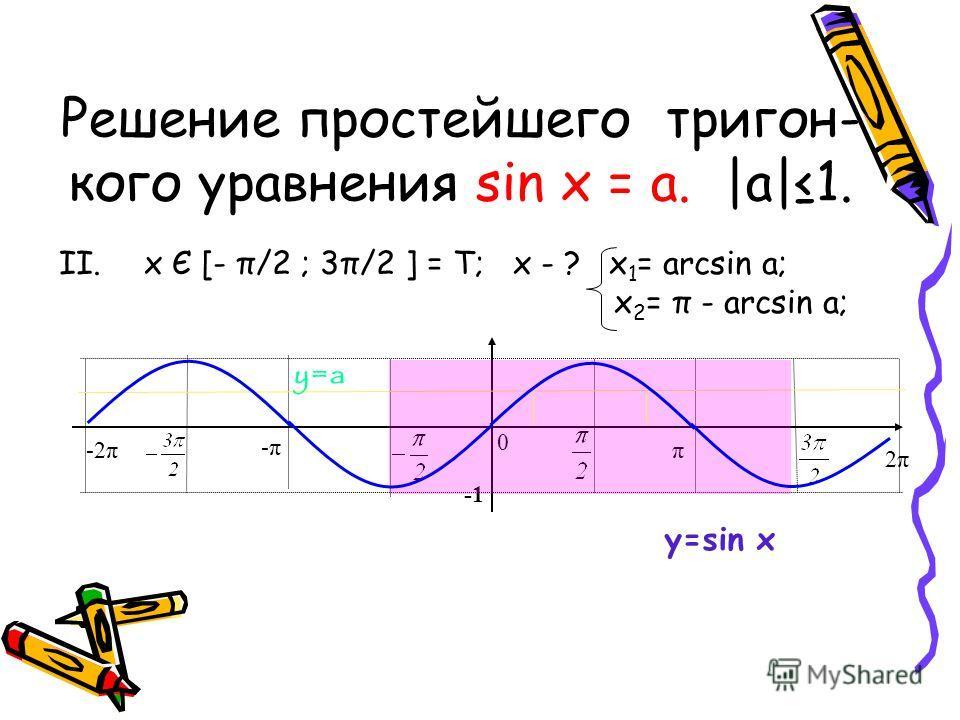 Решение простейшего тригон- кого уравнения sin x = a. |a|1. Рассмотрим 3 этапа: I.x Є [- π/2 ; π/2 ] ; x - ? x=arcsin a; π 2π2π 0 -π-π -2π y=a y=sin x