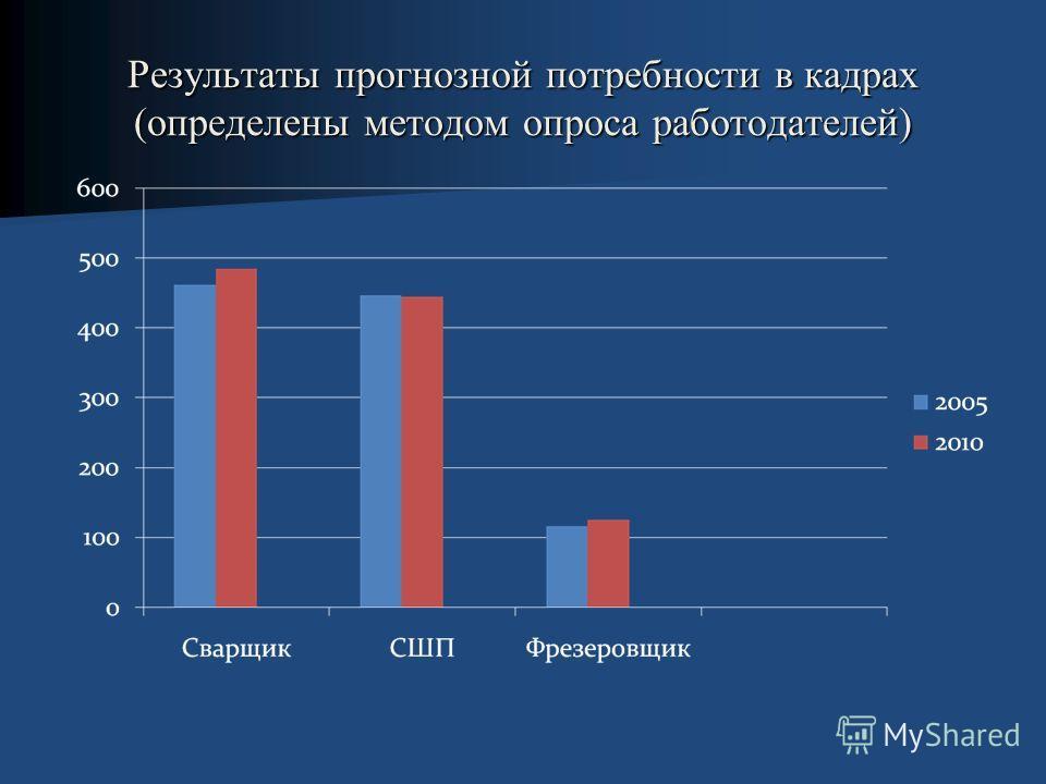 Результаты прогнозной потребности в кадрах (определены методом опроса работодателей)