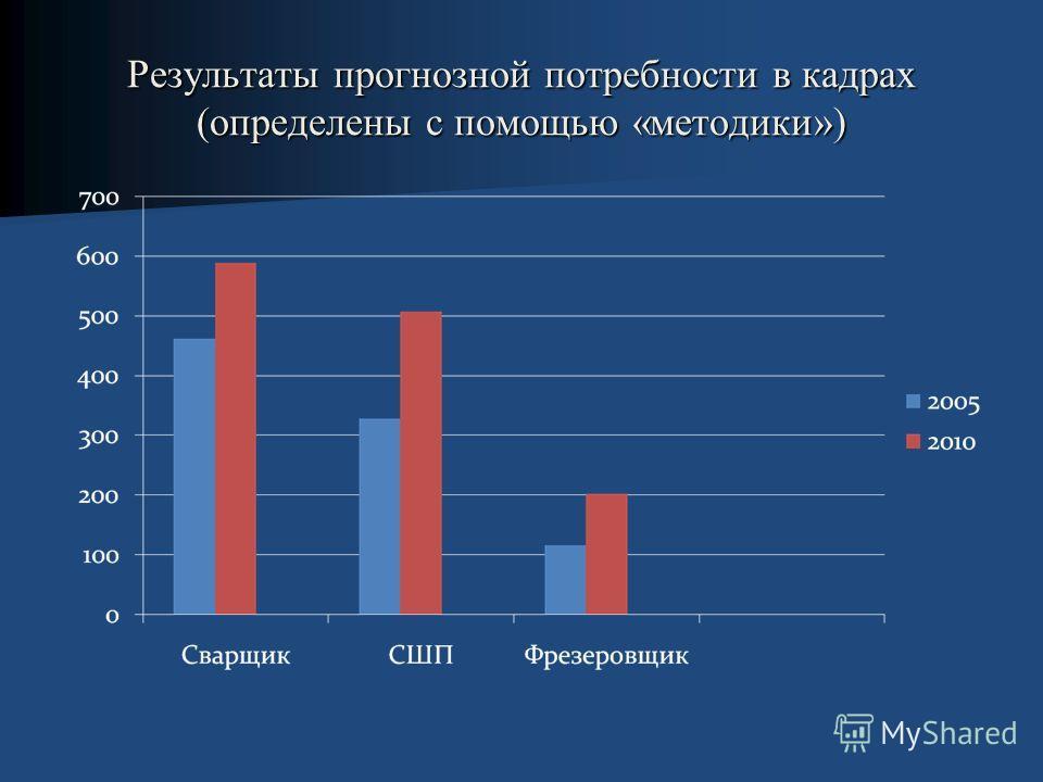 Результаты прогнозной потребности в кадрах (определены с помощью «методики»)
