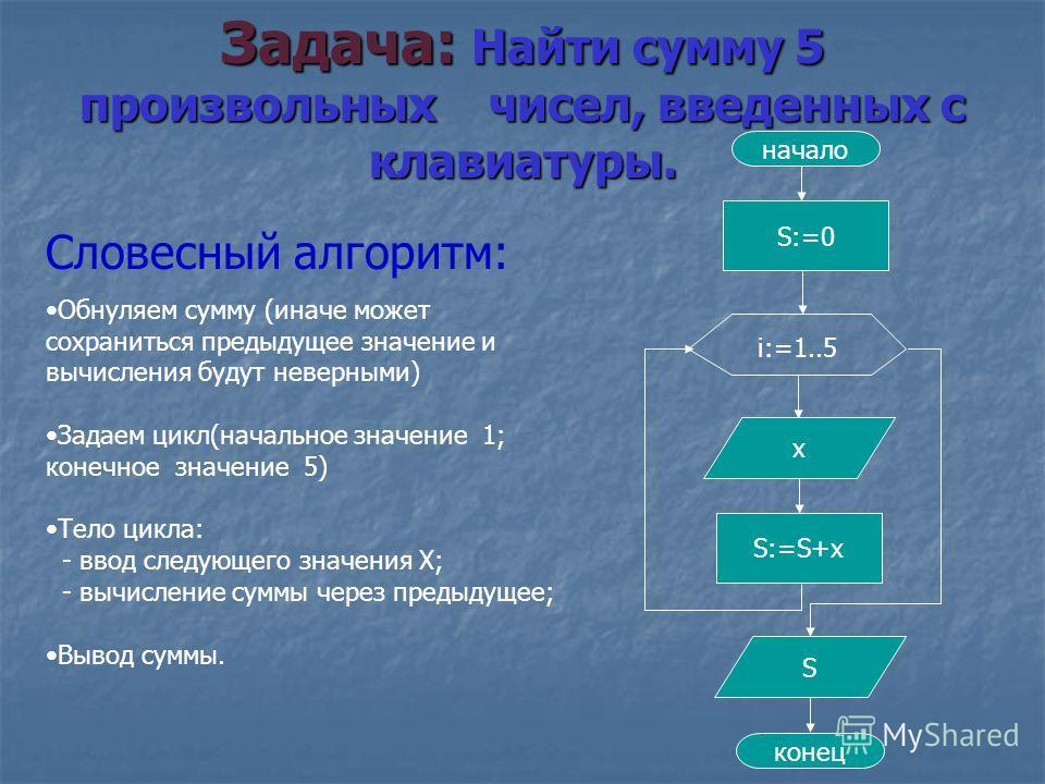 Задача: Найти сумму 5 произвольных чисел, введенных с клавиатуры. Словесный алгоритм: Обнуляем сумму (иначе может сохраниться предыдущее значение и вычисления будут неверными) Задаем цикл(начальное значение 1; конечное значение 5) Тело цикла: - ввод