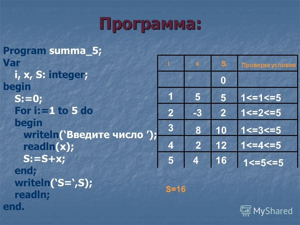 Программа: Program summa_5; Var i, x, S: integer; begin S:=0; For i:=1 to 5 do begin writeln(Введите число ); readln(x); S:=S+x; end; writeln(S=,S); readln; end. S xi Проверка условия 0 5 -3 8 2 5 4 1 2 3 4 5 10 2 12 16 1