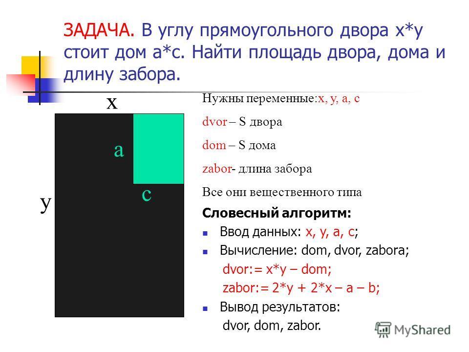 ЗАДАЧА. В углу прямоугольного двора х*у стоит дом а*с. Найти площадь двора, дома и длину забора. х у а с Нужны переменные:х, у, а, с dvor – S двора dom – S дома zabor- длина забора Все они вещественного типа Словесный алгоритм: Ввод данных: x, y, a,