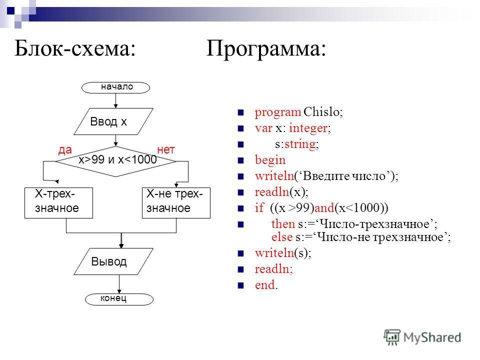 Блок-схема: Программа: program