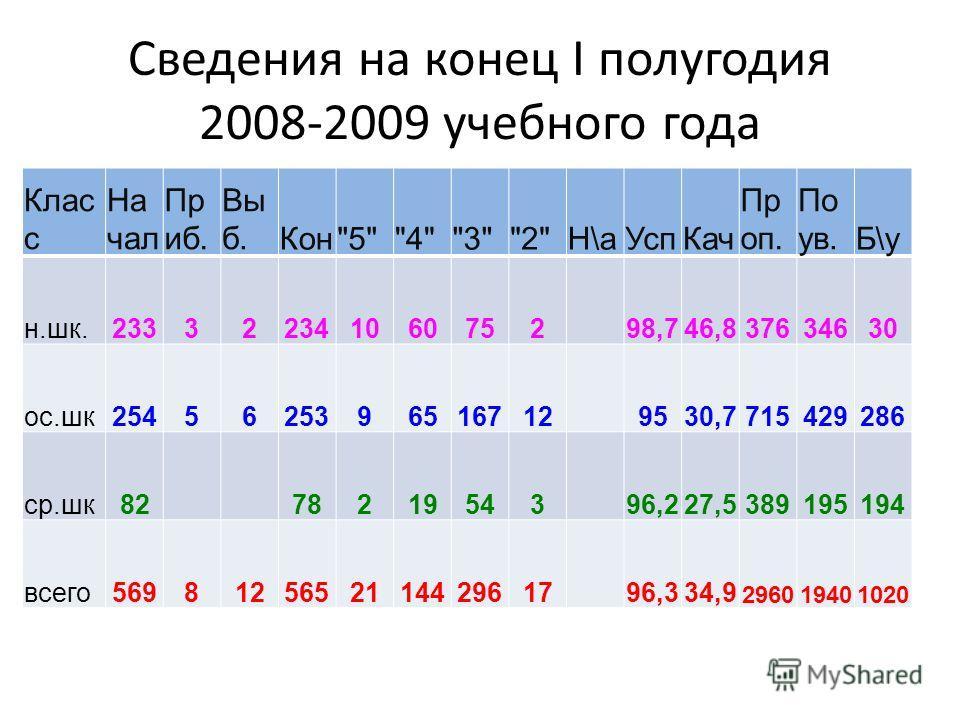 Сведения на конец I полугодия 2008-2009 учебного года Клас с На чал Пр иб. Вы б.Кон