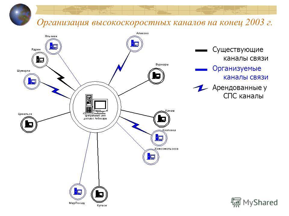 Организация высокоскоростных каналов на конец 2003 г. Существующие каналы связи Организуемые каналы связи Арендованные у СПС каналы
