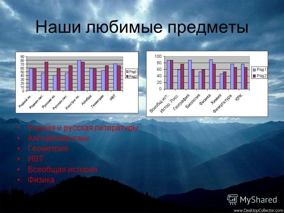 Наши любимые предметы Родная и русская литературы Английский язык Геометрия ИВТ Всеобщая история Физика