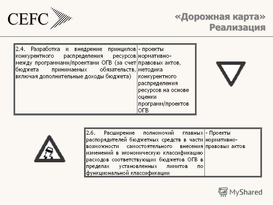 CEFC Реализация