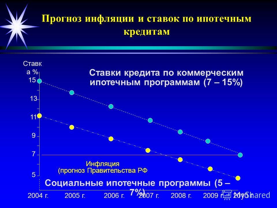 Прогноз инфляции и ставок по ипотечным кредитам Ставк а % 15 7 2004 г.2007 г. Социальные ипотечные программы (5 – 7%) Ставки кредита по коммерческим ипотечным программам (7 – 15%) 2005 г.2006 г. 9 11 13 Инфляция (прогноз Правительства РФ 2008 г.2009