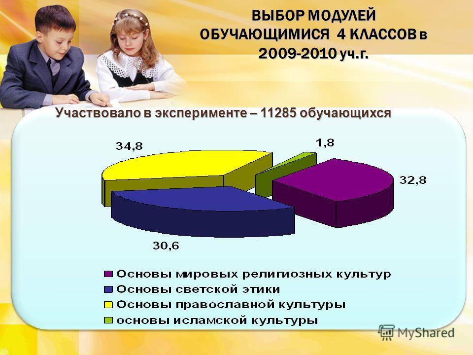 ВЫБОР МОДУЛЕЙ ОБУЧАЮЩИМИСЯ 4 КЛАССОВ в 2009-2010 уч.г. Участвовало в эксперименте – 11285 обучающихся