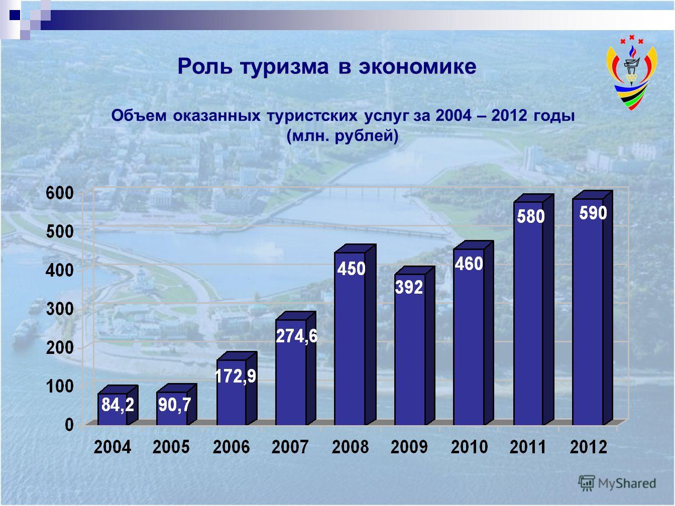 Роль туризма в экономике Объем оказанных туристских услуг за 2004 – 2012 годы (млн. рублей)