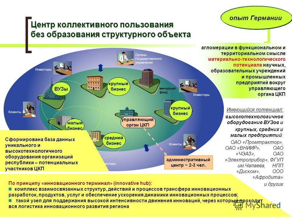 Министерство промышленности и энергетики Чувашской Республики, 2008 г. 24 агломерации в функциональном и территориальном смысле материально-технологического потенциала научных, образовательных учреждений и промышленных предприятий вокруг управляющего