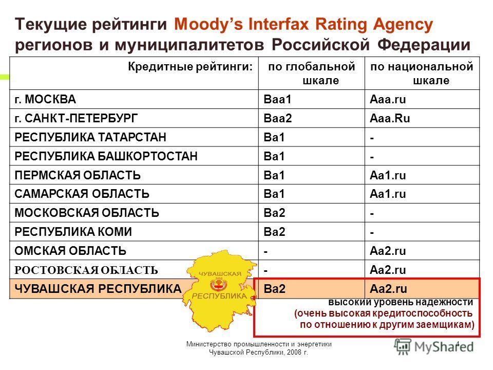 Министерство промышленности и энергетики Чувашской Республики, 2008 г. 4 Текущие рейтинги Moodys Interfax Rating Agency регионов и муниципалитетов Российской Федерации Кредитные рейтинги:по глобальной шкале по национальной шкале г. МОСКВАBaa1Aaa.ru г