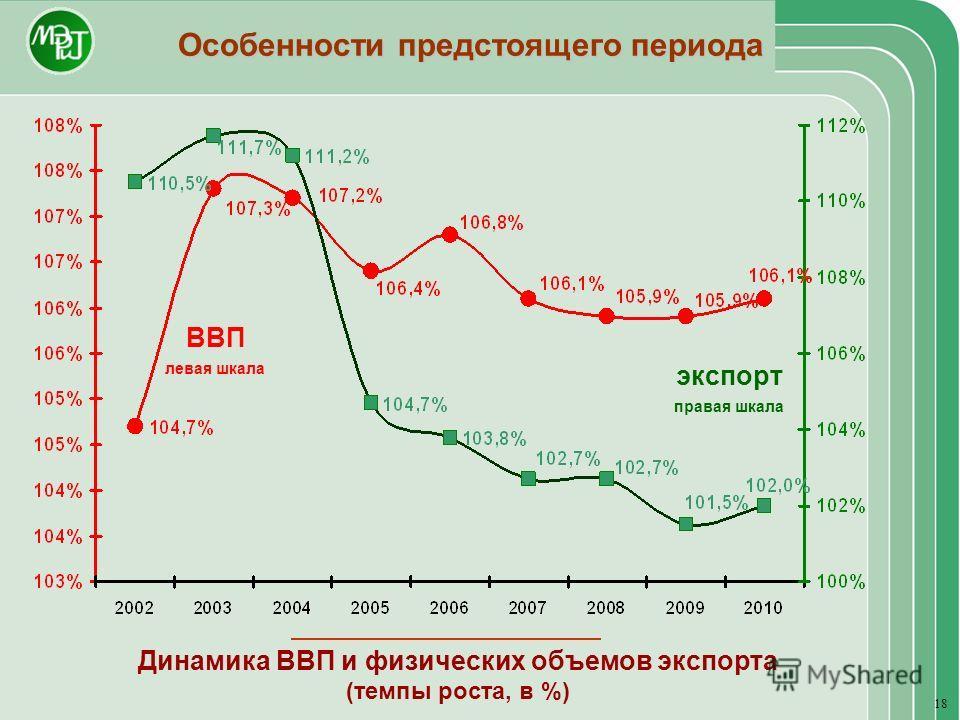 Особенности предстоящего периода Динамика ВВП и физических объемов экспорта (темпы роста, в %) экспорт правая шкала ВВП левая шкала 18