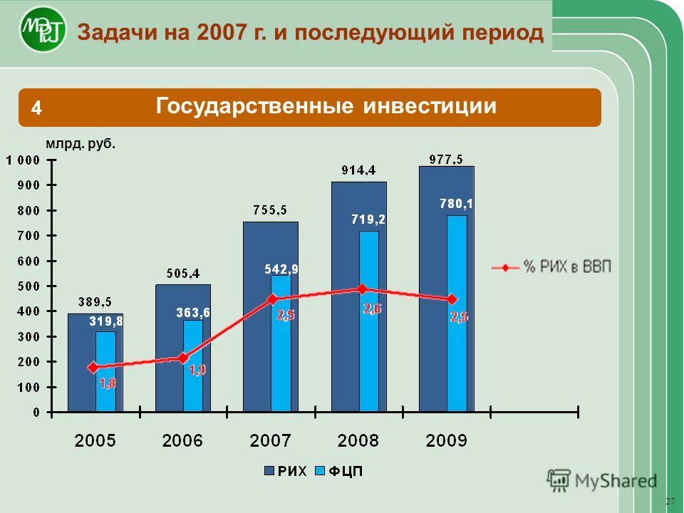 27 Государственные инвестиции 4 Задачи на 2007 г. и последующий период млрд. руб.