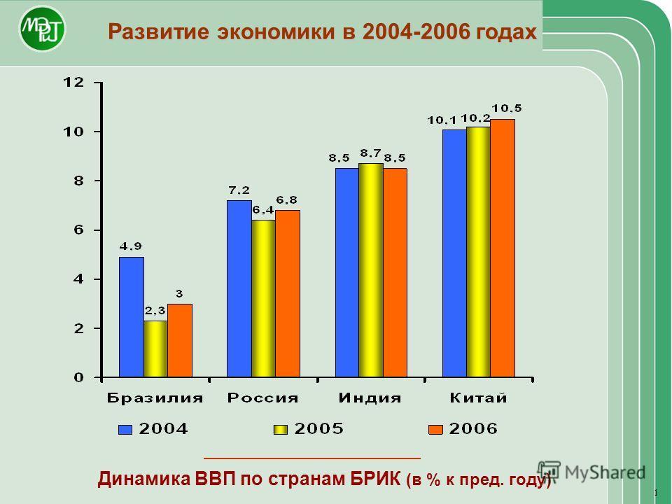 Развитие экономики в 2004-2006 годах Динамика ВВП по странам БРИК (в % к пред. году) 1