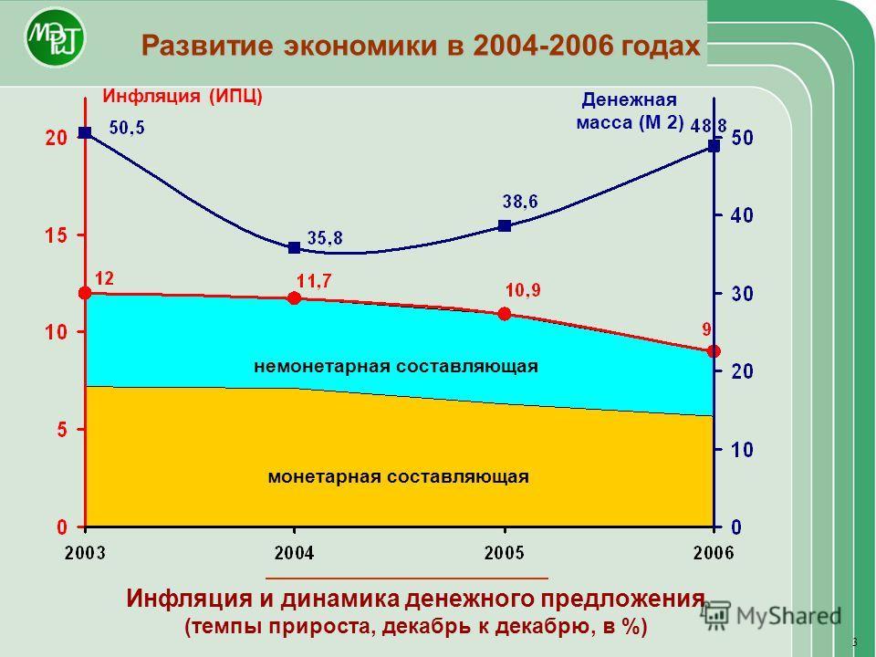 Развитие экономики в 2004-2006 годах Инфляция и динамика денежного предложения (темпы прироста, декабрь к декабрю, в %) Инфляция (ИПЦ) Денежная масса (М 2) монетарная составляющая немонетарная составляющая 3