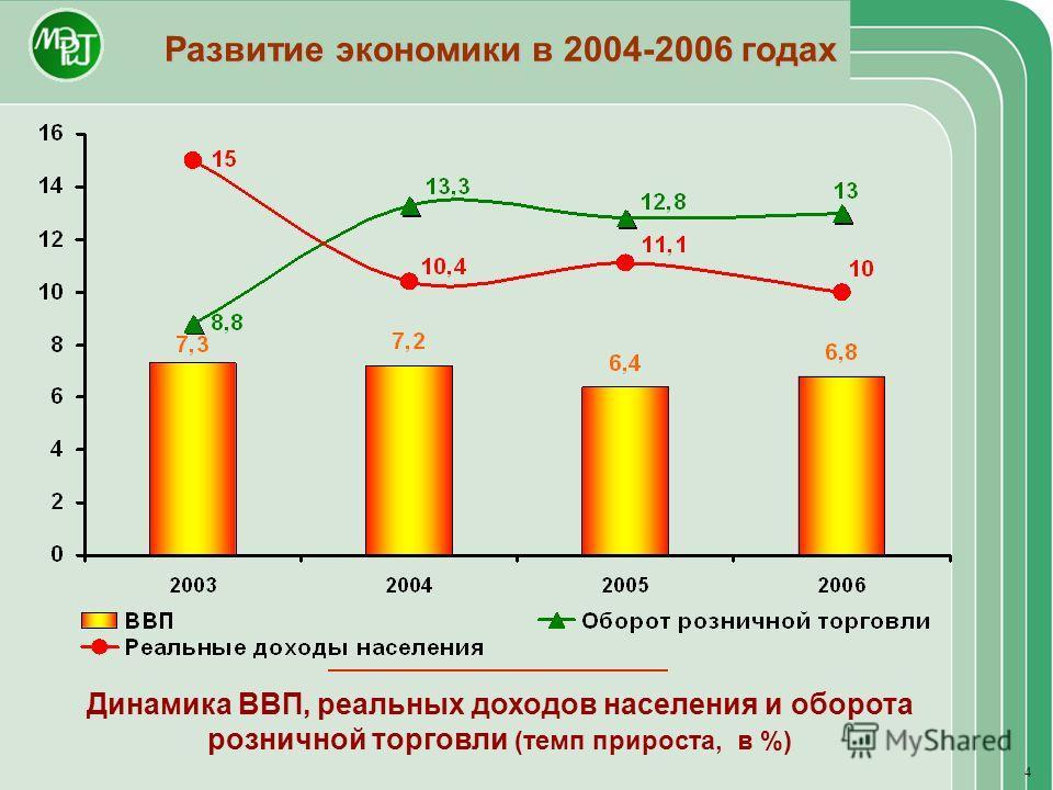 Развитие экономики в 2004-2006 годах Динамика ВВП, реальных доходов населения и оборота розничной торговли (темп прироста, в %) 4