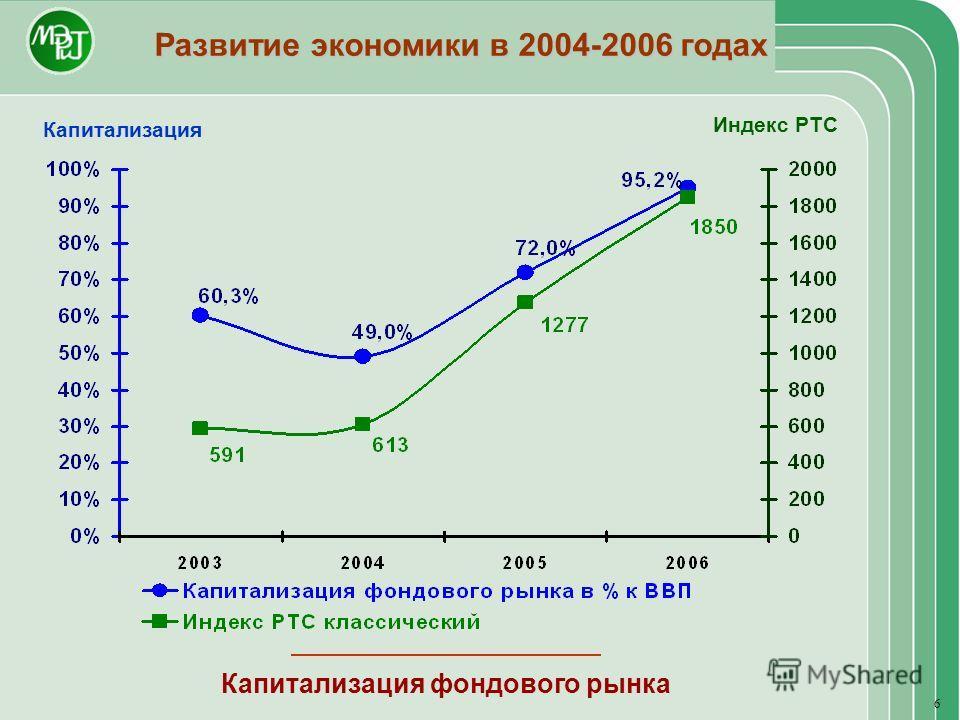 Развитие экономики в 2004-2006 годах Капитализация фондового рынка Индекс РТС Капитализация 6