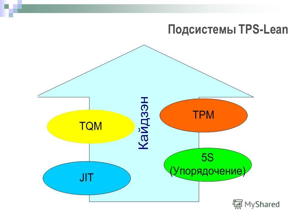 Подсистемы TPS-Lean