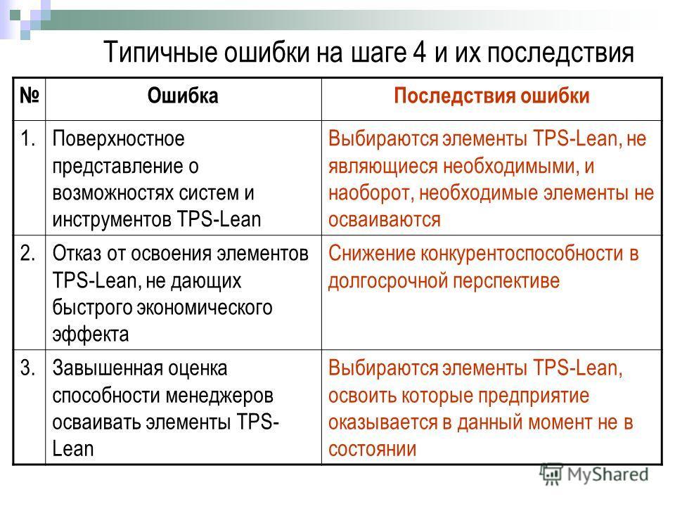 Типичные ошибки на шаге 4 и их последствия ОшибкаПоследствия ошибки 1.Поверхностное представление о возможностях систем и инструментов TPS-Lean Выбираются элементы TPS-Lean, не являющиеся необходимыми, и наоборот, необходимые элементы не осваиваются