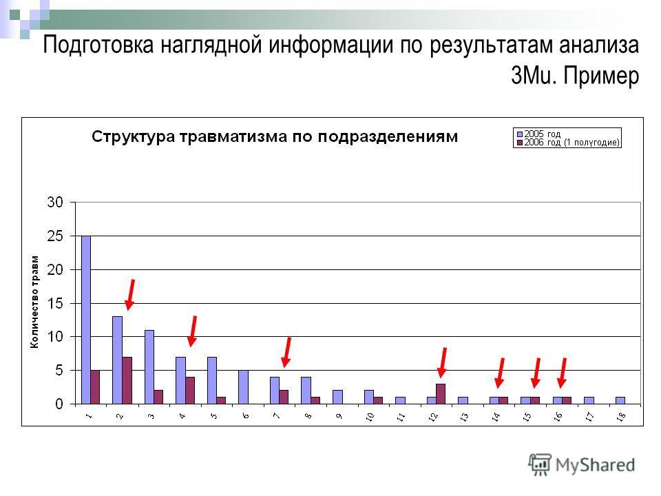 Подготовка наглядной информации по результатам анализа 3Mu. Пример