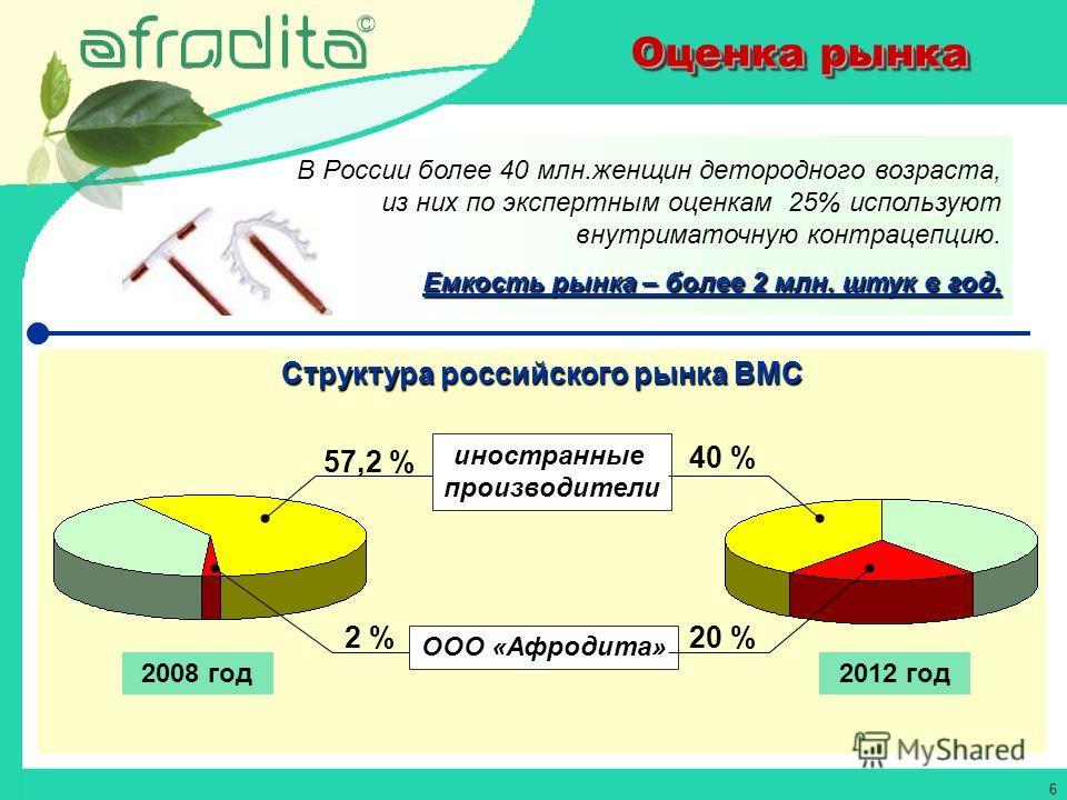 6 Структура российского рынка ВМС Оценка рынка В России более 40 млн.женщин детородного возраста, из них по экспертным оценкам 25% используют внутриматочную контрацепцию. Емкость рынка – более 2 млн. штук в год. 57,2 % 40 % 2 %20 % иностранные произв