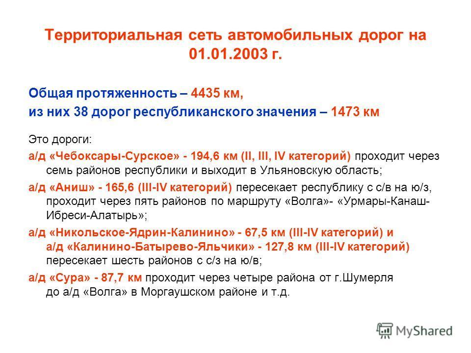 Территориальная сеть автомобильных дорог на 01.01.2003 г. Общая протяженность – 4435 км, из них 38 дорог республиканского значения – 1473 км Это дороги: а/д «Чебоксары-Сурское» - 194,6 км (II, III, IV категорий) проходит через семь районов республики