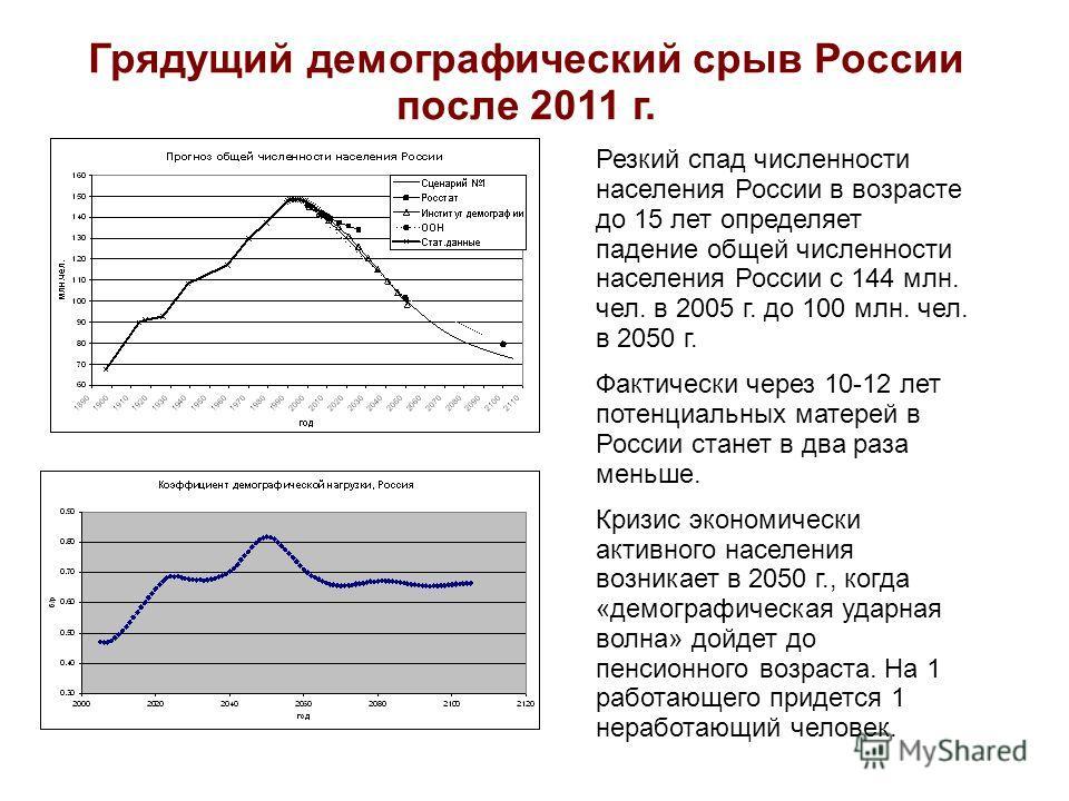 Грядущий демографический срыв России после 2011 г. Резкий спад численности населения России в возрасте до 15 лет определяет падение общей численности населения России с 144 млн. чел. в 2005 г. до 100 млн. чел. в 2050 г. Фактически через 10-12 лет пот