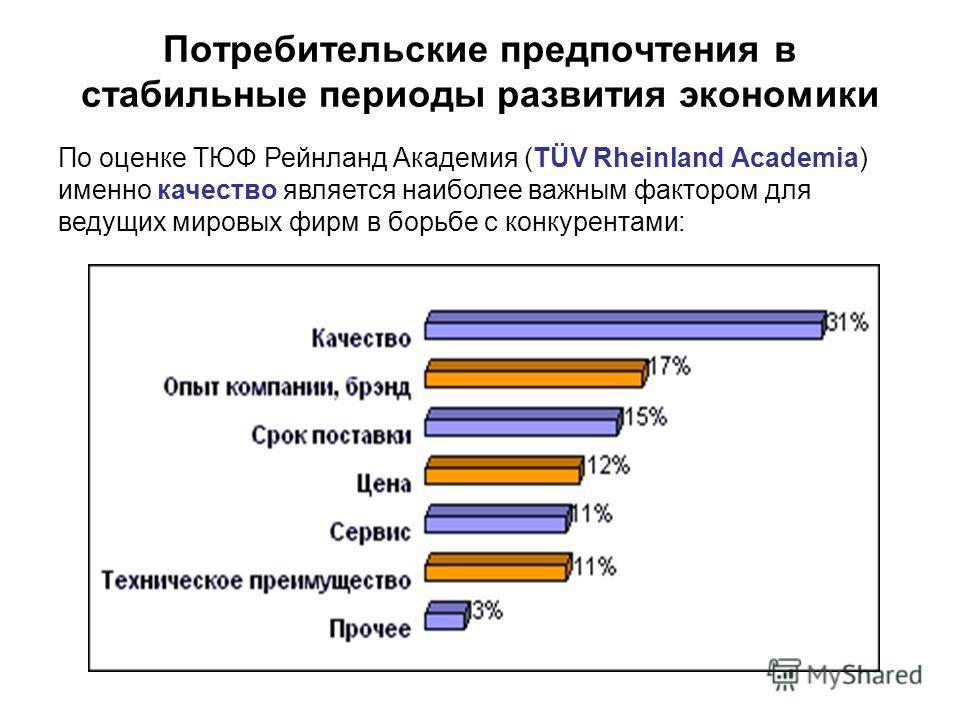 Потребительские предпочтения в стабильные периоды развития экономики По оценке ТЮФ Рейнланд Академия (TÜV Rheinland Academia) именно качество является наиболее важным фактором для ведущих мировых фирм в борьбе с конкурентами:
