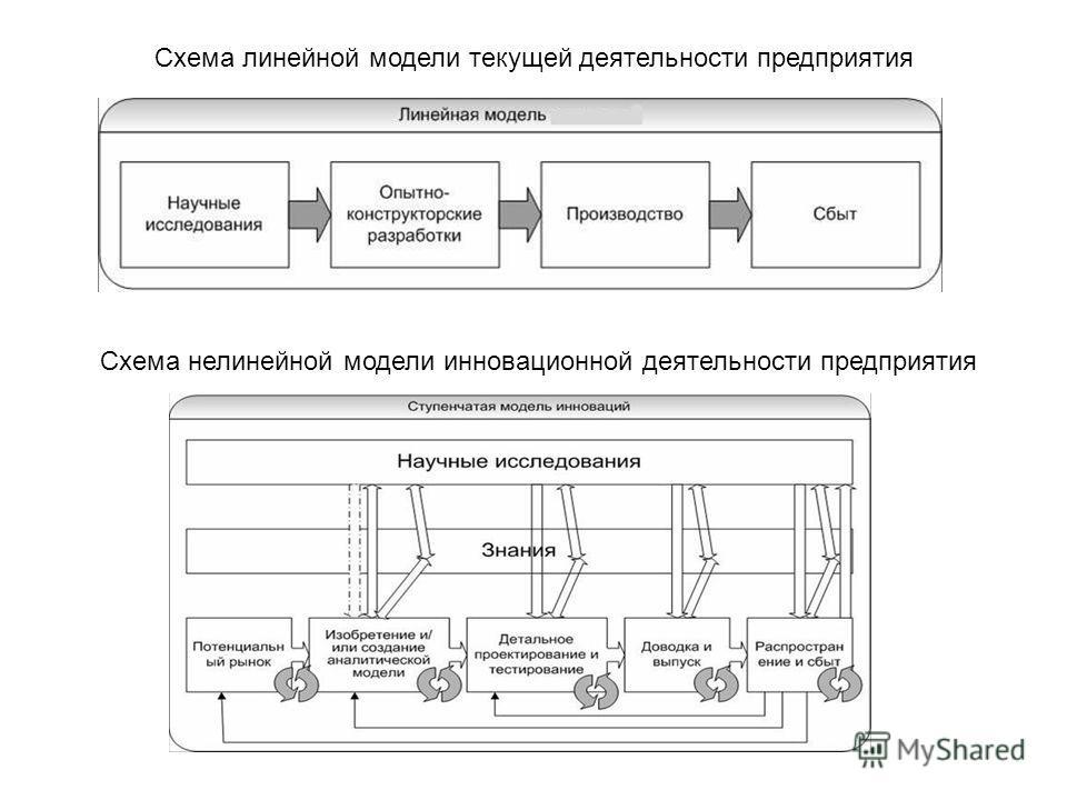 Схема линейной модели текущей деятельности предприятия Схема нелинейной модели инновационной деятельности предприятия