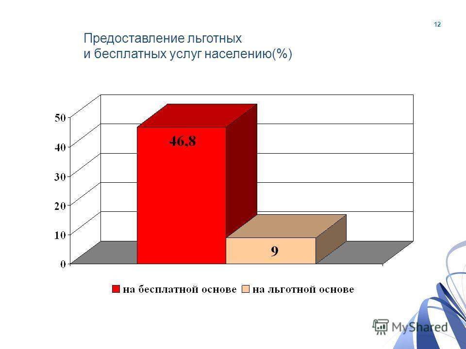 12 Предоставление льготных и бесплатных услуг населению(%)