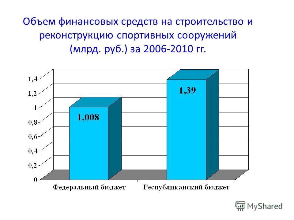 Объем финансовых средств на строительство и реконструкцию спортивных сооружений (млрд. руб.) за 2006-2010 гг.