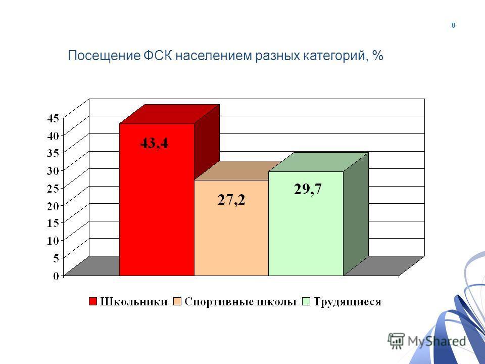 8 Посещение ФCК населением разных категорий, %