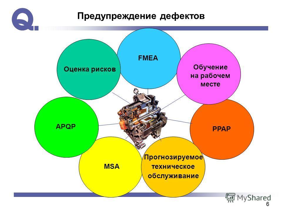 6 Предупреждение дефектов FMEA Обучение на рабочем месте Прогнозируемое техническое обслуживание PPAP APQP Оценка рисков MSA