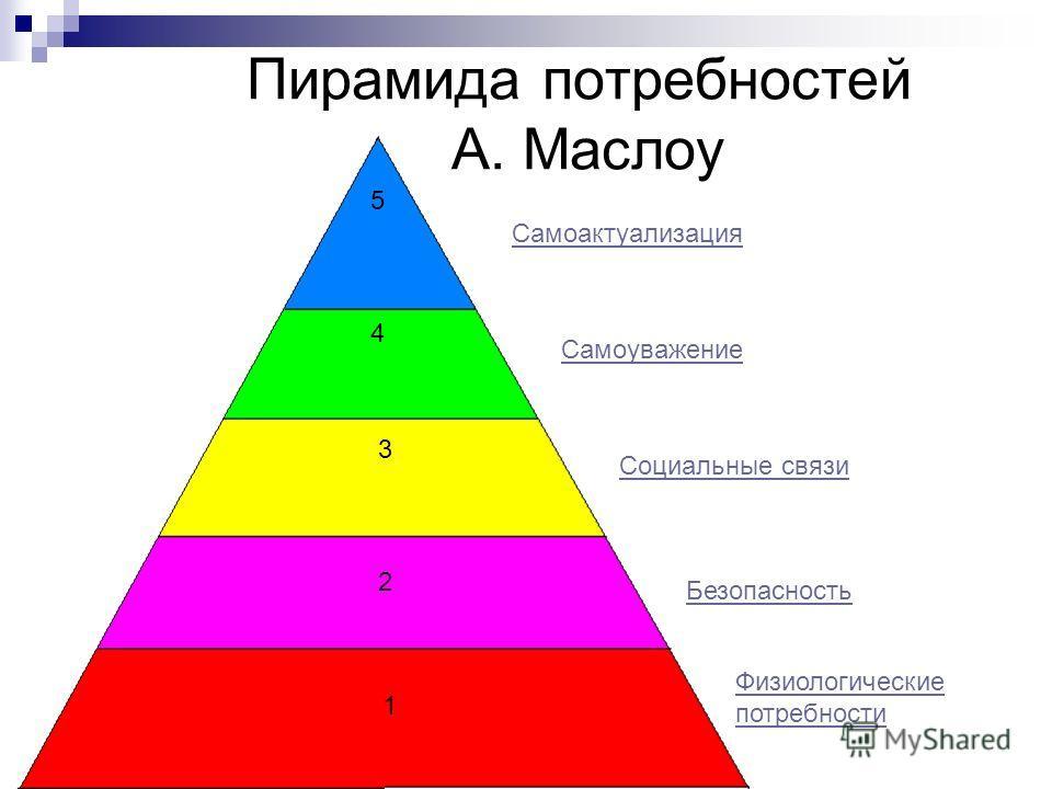 1 2 3 4 5 Самоактуализация Самоуважение Социальные связи Безопасность Физиологические потребности Пирамида потребностей А. Маслоу