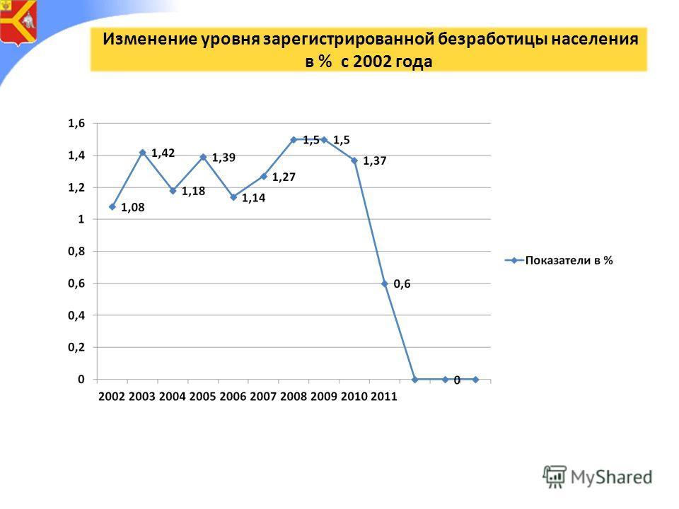 Изменение уровня зарегистрированной безработицы населения в % с 2002 года
