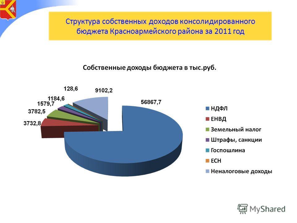 Структура собственных доходов консолидированного бюджета Красноармейского района за 2011 год