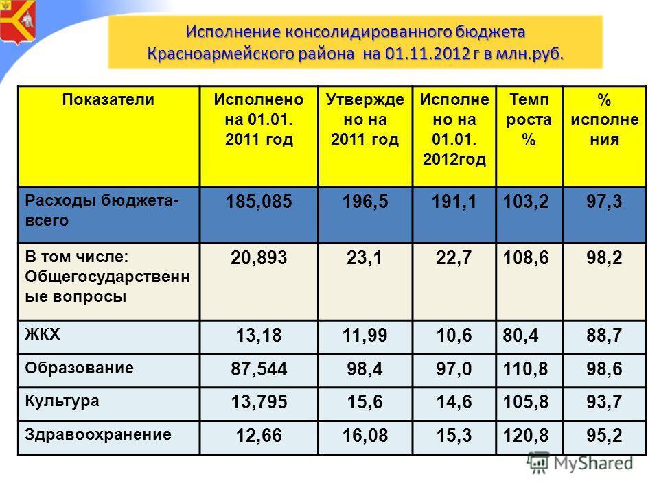Исполнение консолидированного бюджета Красноармейского района на 01.11.2012 г в млн.руб. ПоказателиИсполнено на 01.01. 2011 год Утвержде но на 2011 год Исполне но на 01.01. 2012год Темп роста % % исполне ния Расходы бюджета- всего 185,085196,5191,110