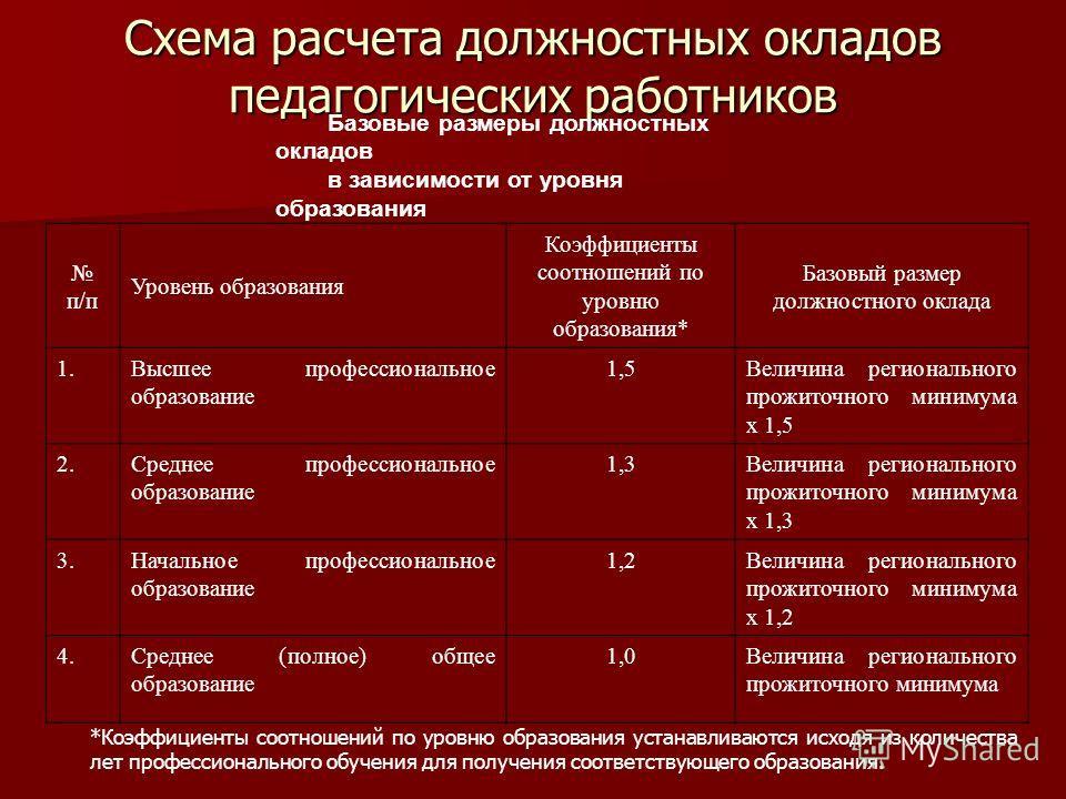Схема расчета должностных