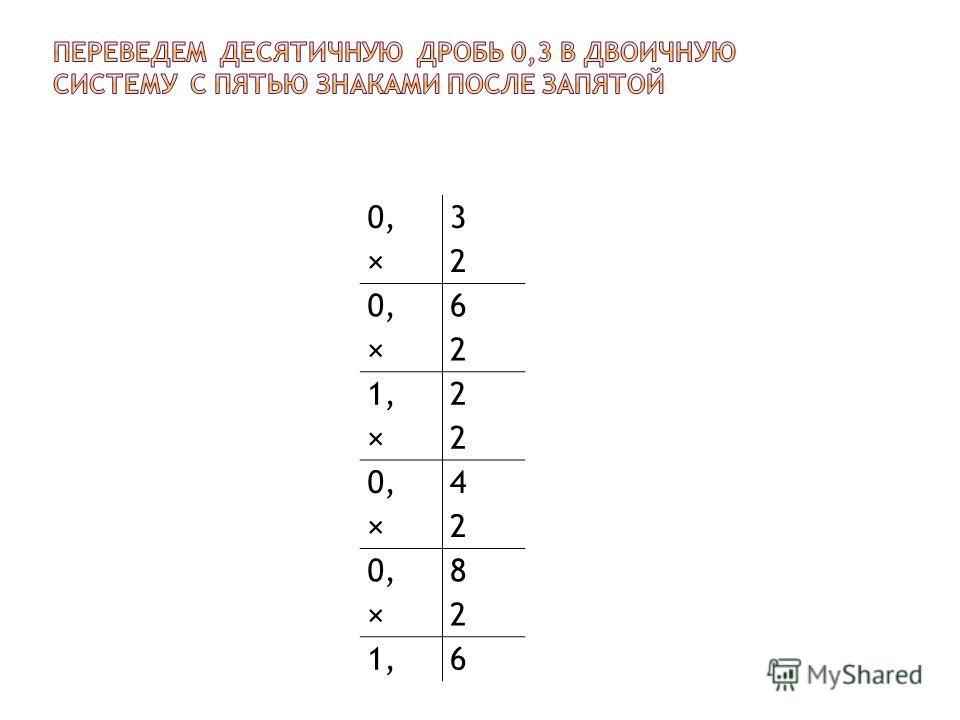 0, × 3232 0, × 6262 1, × 2222 0, × 4242 0, × 8282 1,6